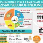 Amal Usaha Muhammadiyah, Pajak dan LAZISMU