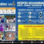 RESPON MUHAMMADIYAH LONGSOR SUMEDANG